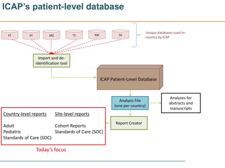 ICAP's patient-level database