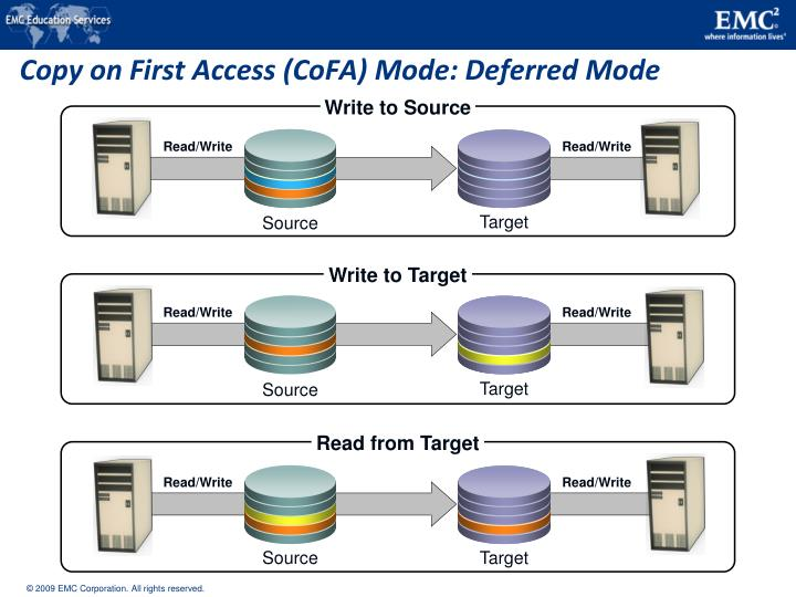 Copy on First Access (CoFA) Mode: Deferred Mode
