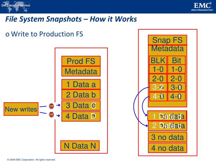 File System Snapshots – How it Works