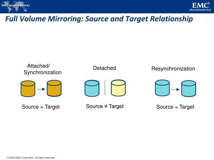 Full Volume Mirroring: Source and Target Relationship