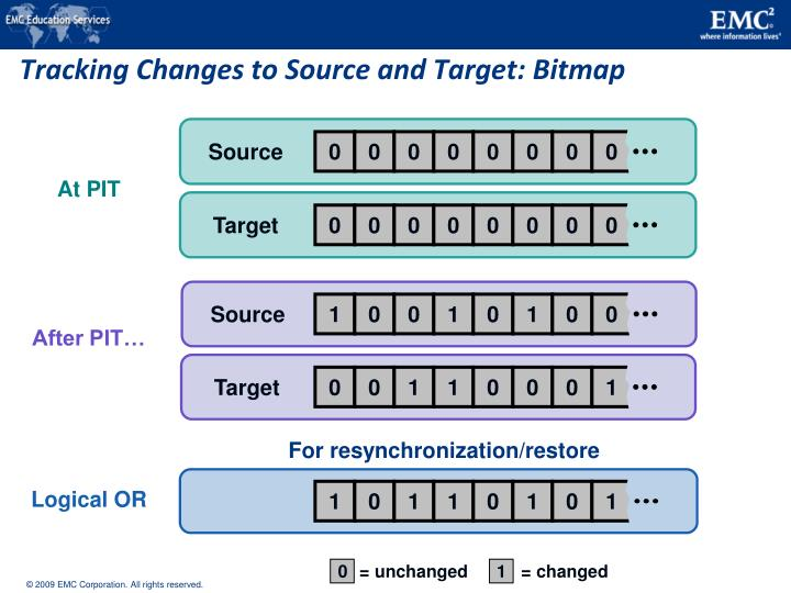 Tracking Changes to Source and Target: Bitmap