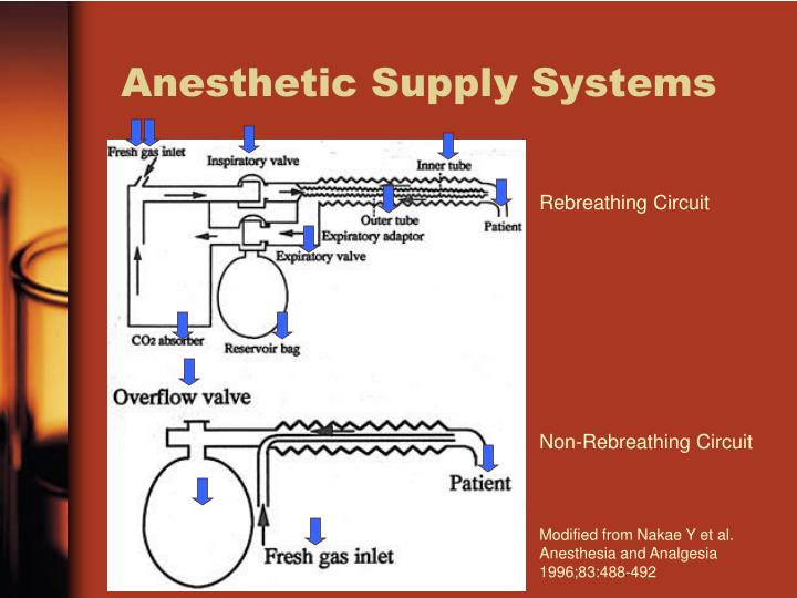 Anesthetic Supply Systems