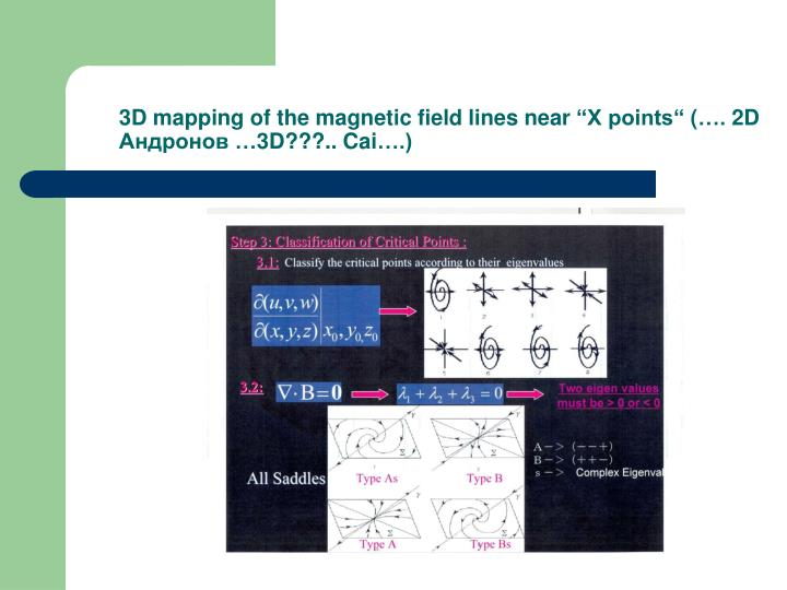 3D mapping of the magnetic field lines