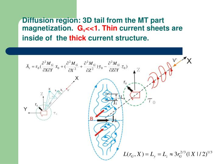 Diffusion region: 3D tail from the MT part magnetization.