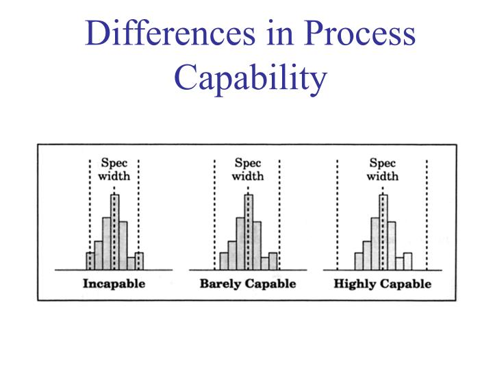 Differences in Process Capability