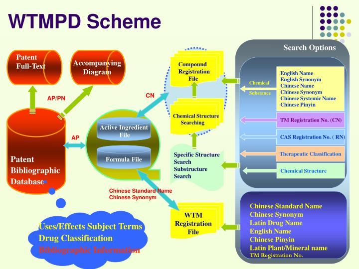 WTMPD Scheme