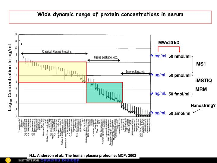 Wide dynamic range of protein concentrations in serum
