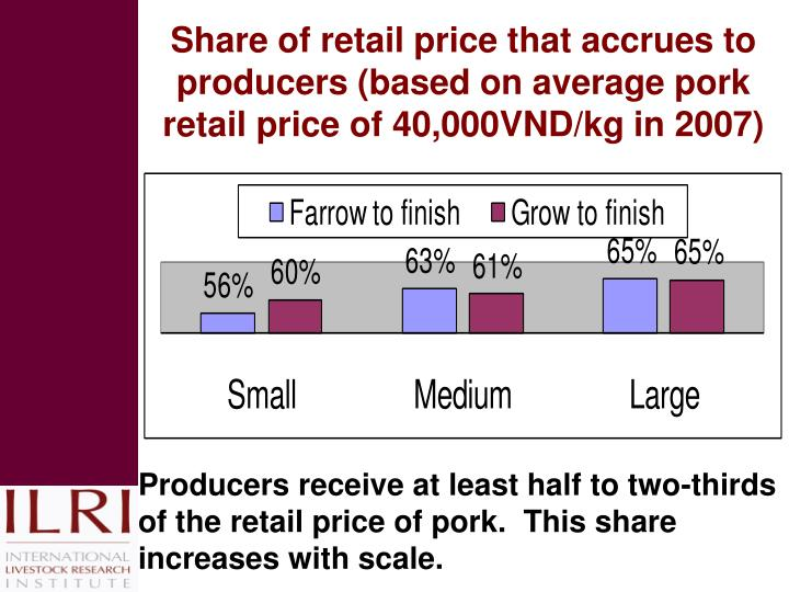 Share of retail price that accrues to producers (based on average pork retail price of 40,000VND/kg in 2007)
