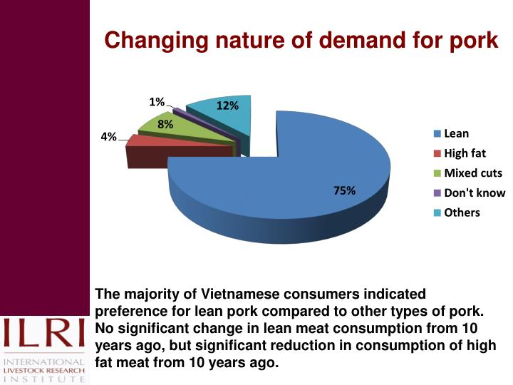 Changing nature of demand for pork