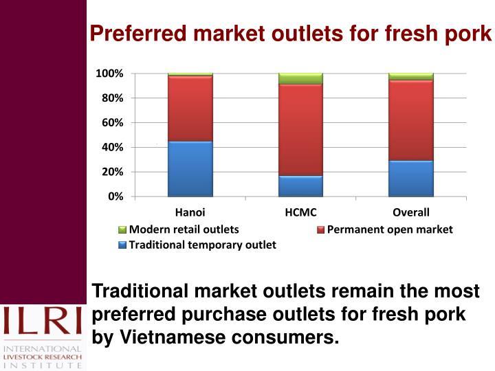 Preferred market outlets for fresh pork