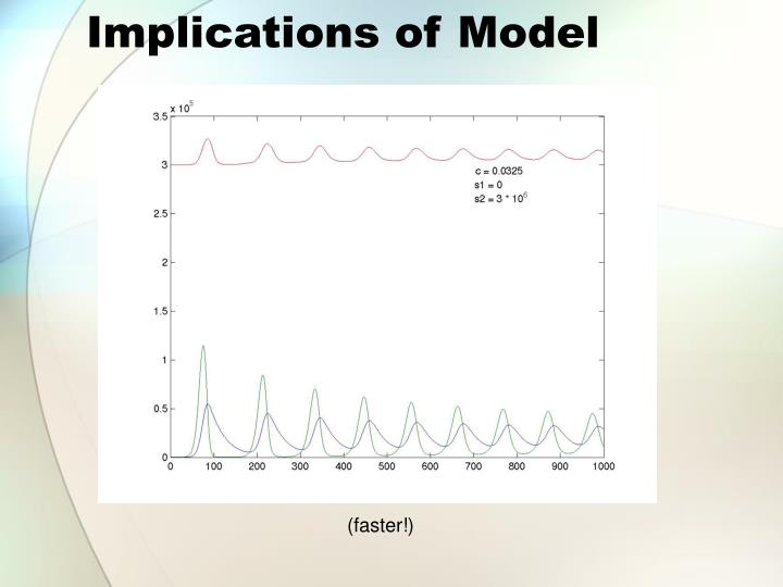 Implications of Model