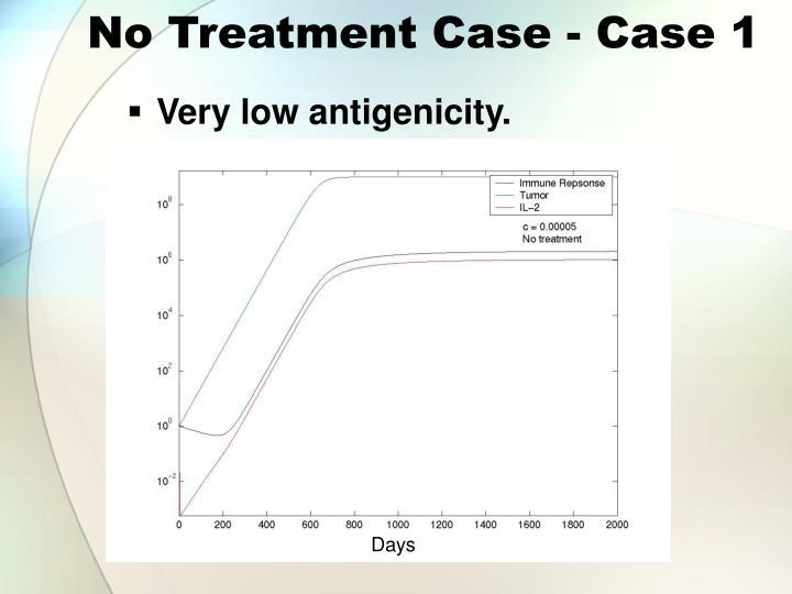 No Treatment Case - Case 1