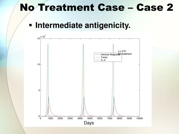 No Treatment Case – Case 2