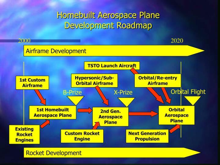 Homebuilt Aerospace Plane