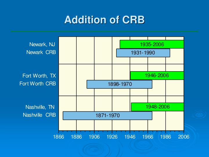 Addition of CRB