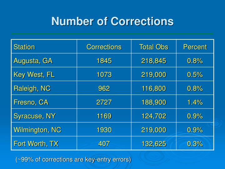 Number of Corrections