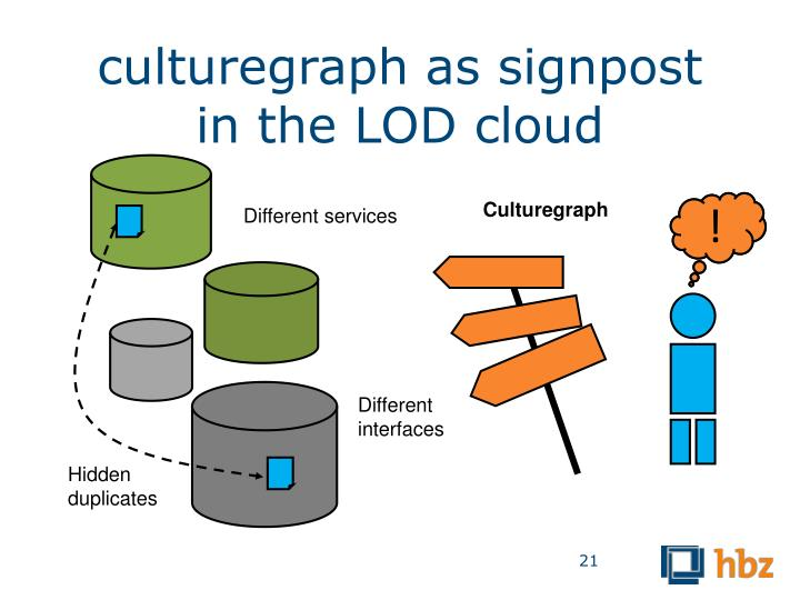 culturegraph as signpost in the LOD cloud