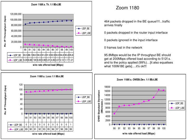 Zoom 1180