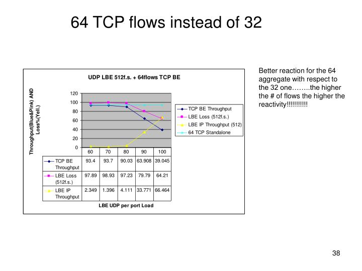 64 TCP flows instead of 32