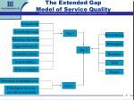 the extended gap model of service quality1