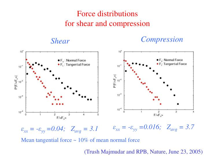 Force distributions