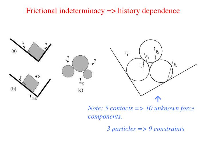 Frictional indeterminacy => history dependence