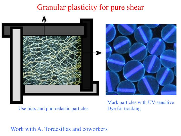 Granular plasticity for pure shear