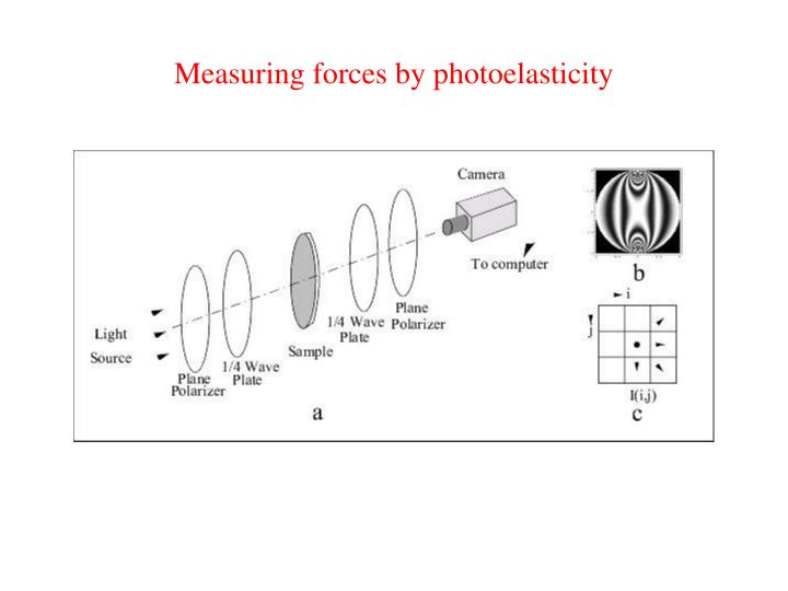 Measuring forces by photoelasticity