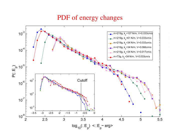 PDF of energy changes