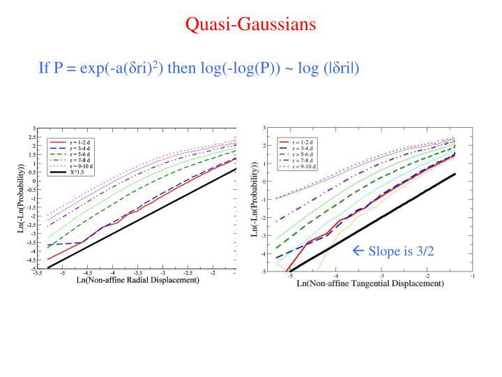 Quasi-Gaussians