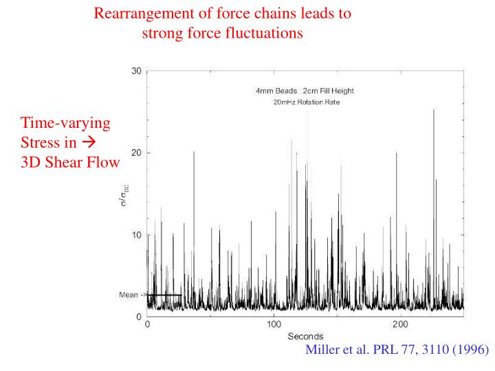 Rearrangement of force chains leads to