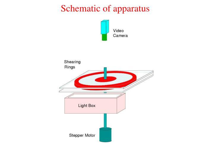 Schematic of apparatus