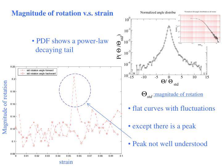 Magnitude of rotation v.s. strain
