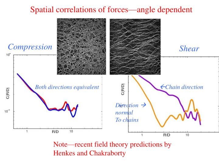 Spatial correlations of forces—angle dependent