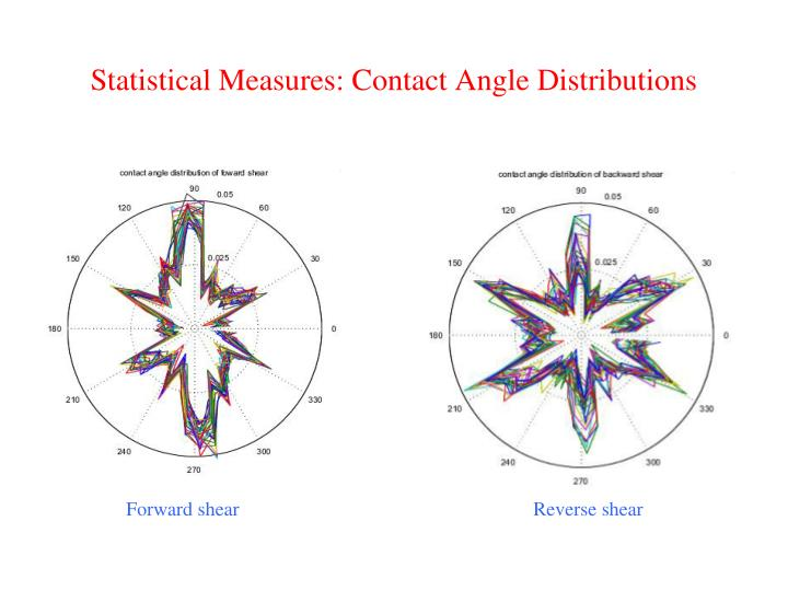 Statistical Measures: Contact Angle Distributions