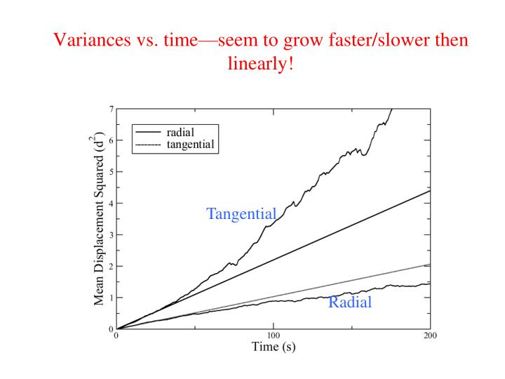 Variances vs. time—seem to grow faster/slower then linearly!