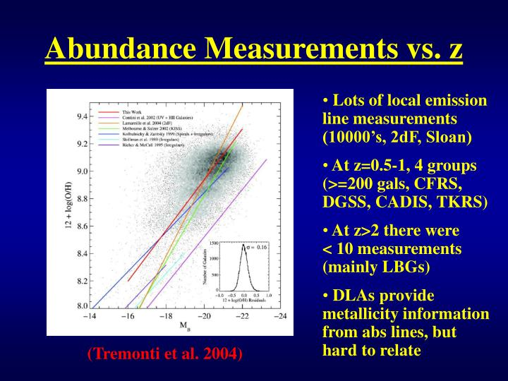 Abundance Measurements vs. z