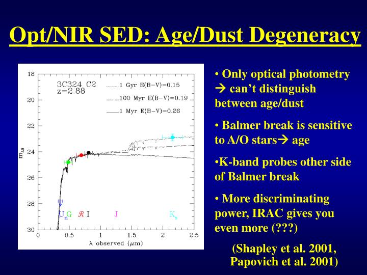 Opt/NIR SED: Age/Dust Degeneracy