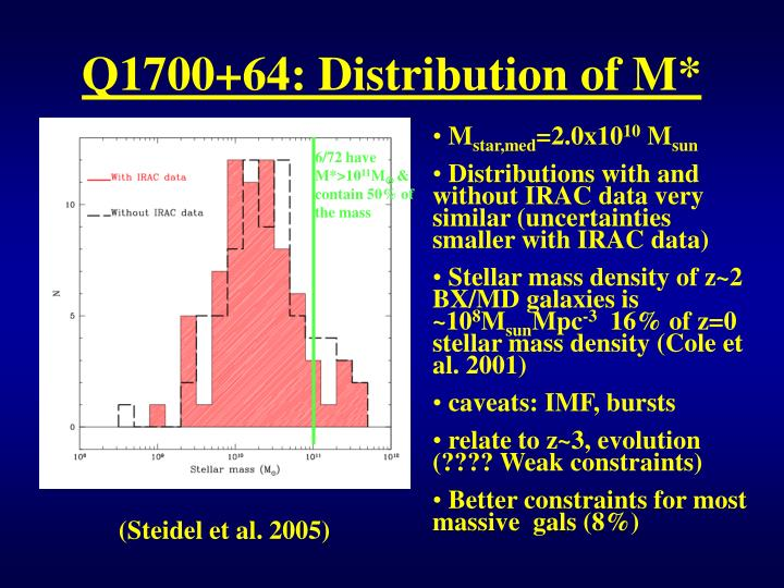 Q1700+64: Distribution of M*