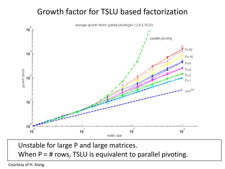 Growth factor for TSLU based factorization