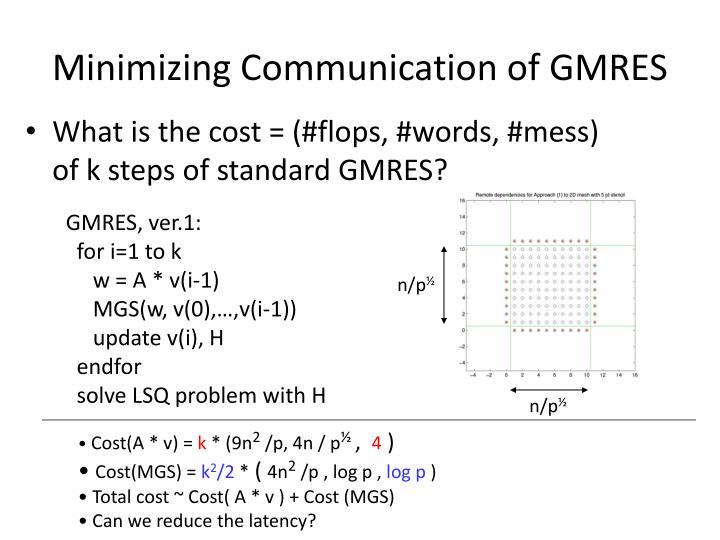 Minimizing Communication of GMRES