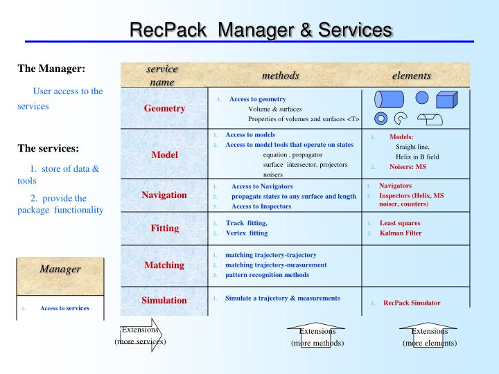 RecPack  Manager & Services