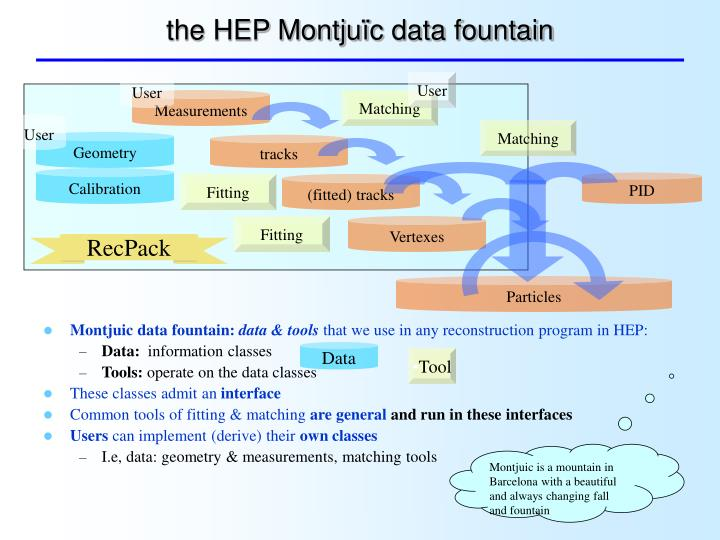 the HEP Montju