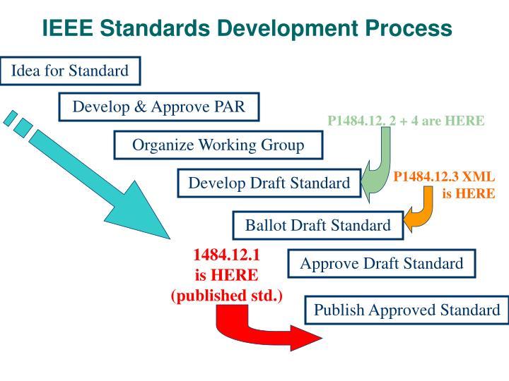 IEEE Standards Development Process