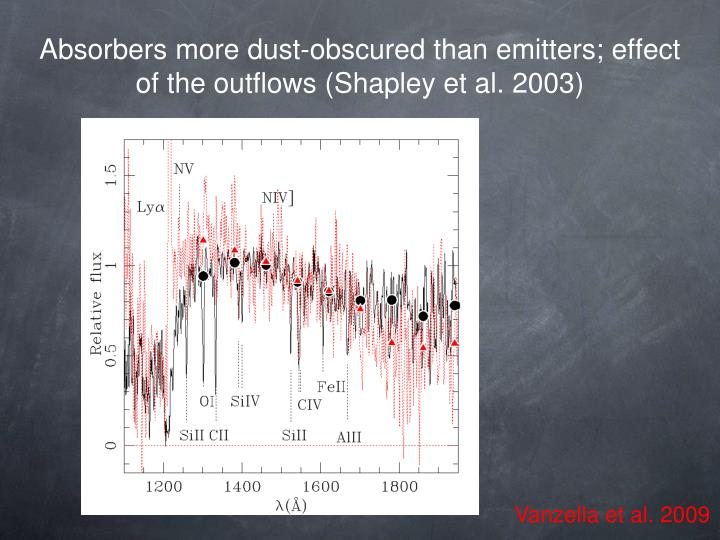 Absorbers more dust-obscured than emitters; effect of the outflows (Shapley et al. 2003)