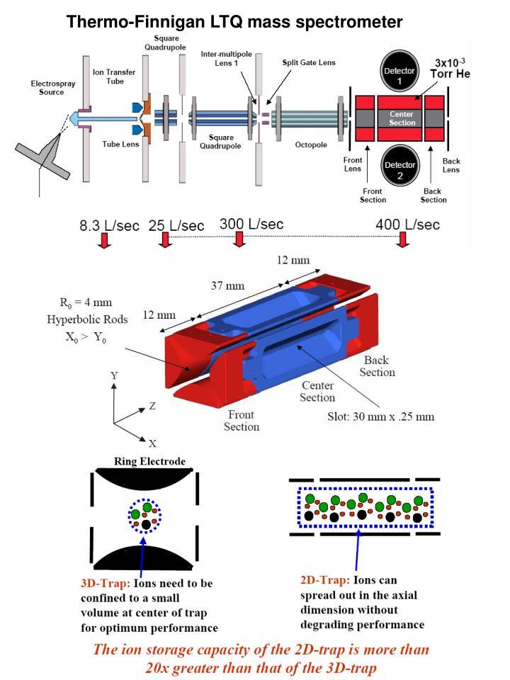 Thermo-Finnigan LTQ mass spectrometer