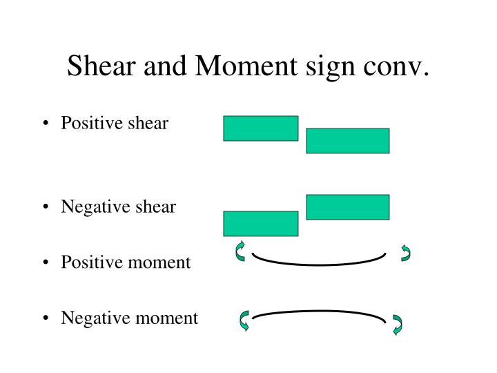 Shear and Moment sign conv.