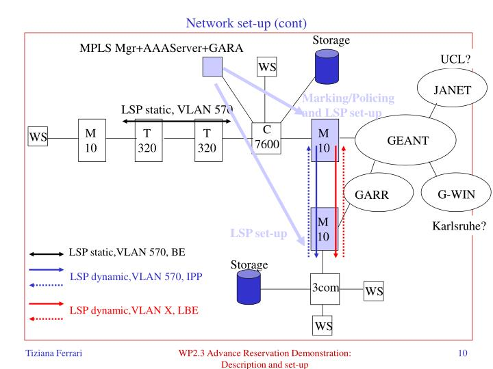 Network set-up (cont)