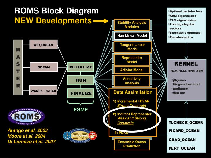 ROMS Block Diagram