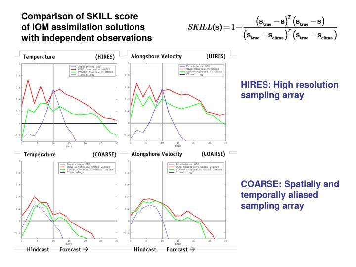 Comparison of SKILL score